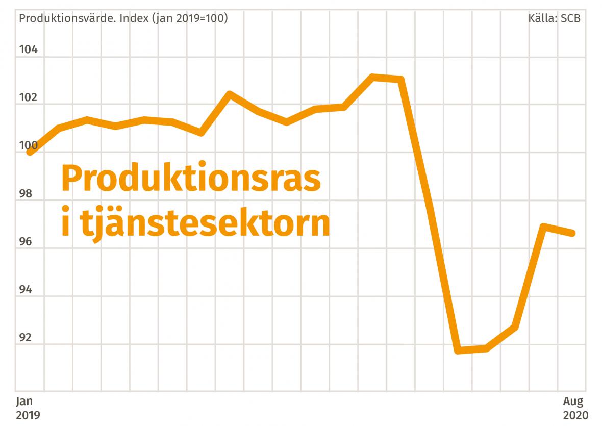 Graf över produktionsraset i tjänstesektorn