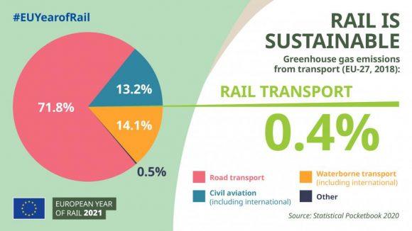 grafik hållbarhet järnvägen